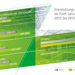 Grafik Entwicklung_2015-2019