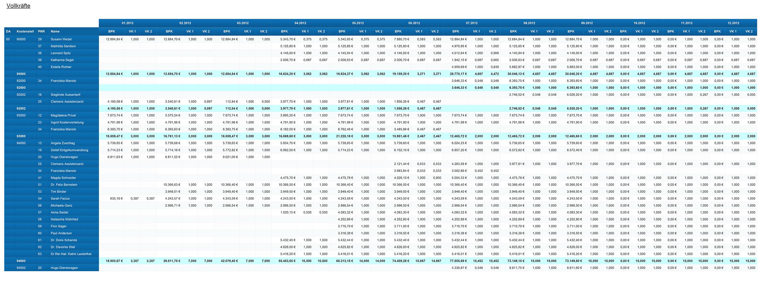WebIntelligence Bericht Vollkräfte in BI.healthcare Personal