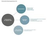 Bewertungsleitfaden - Banking Benchmark 2016 von Unic