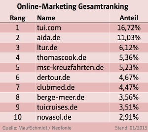 Online_Marketing_Gesamtranking