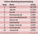 Online_Marketing_Gesamtranking