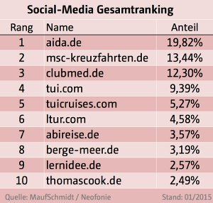 Online_Marketing_Social_Media_Ranking