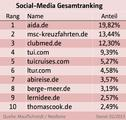 Online_Marketing_Social_Media_Ranking
