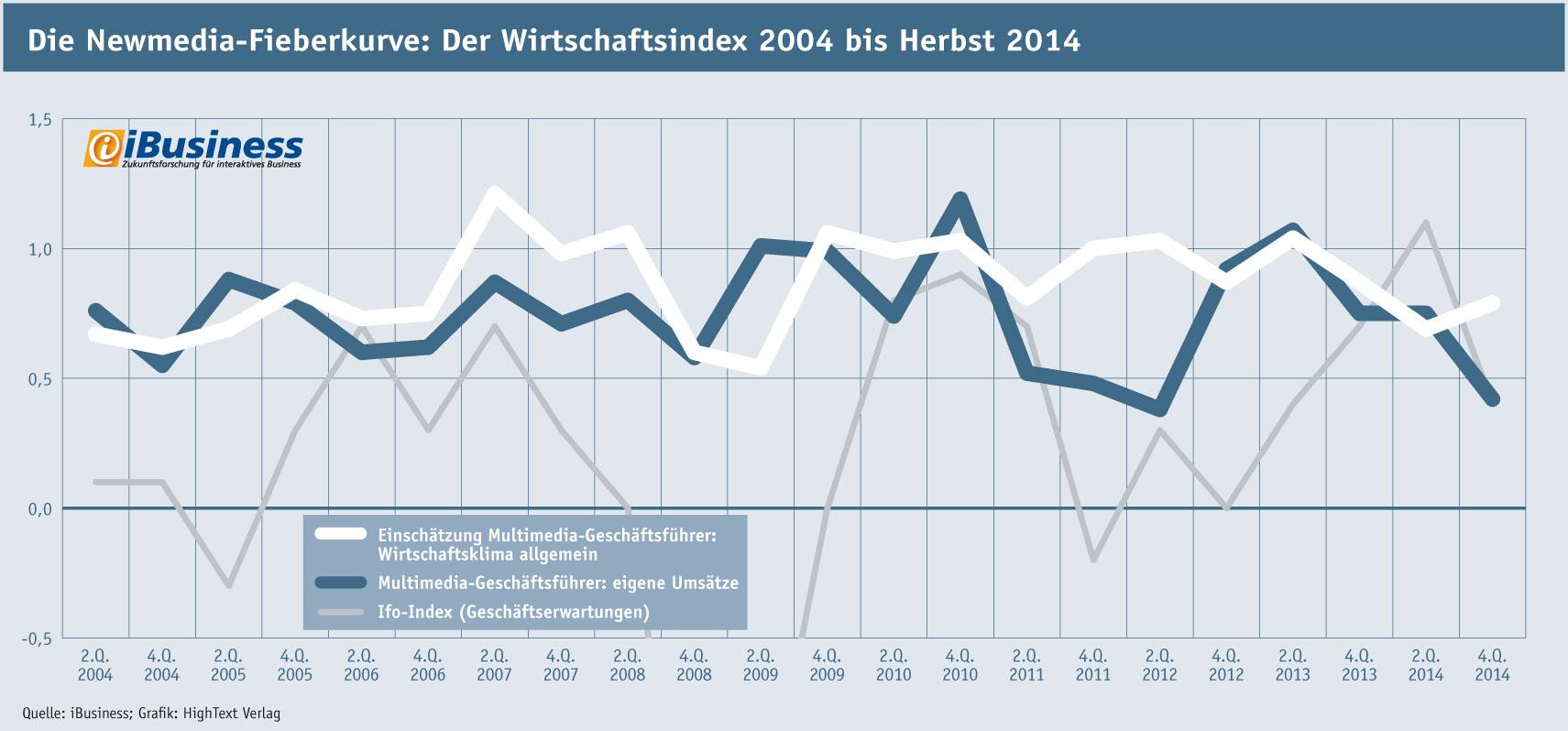 Interaktiv-Wirtschaftsklima 2004-2014