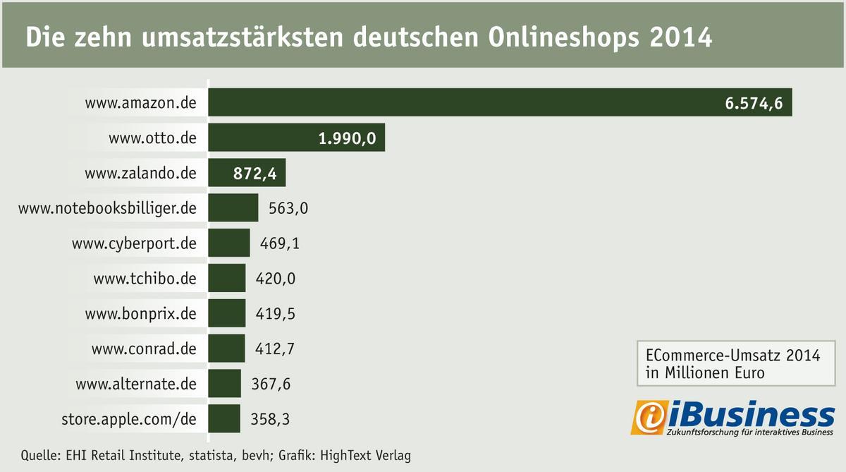 Die zehn gr��ten Onlineshops Deutschlands 2014