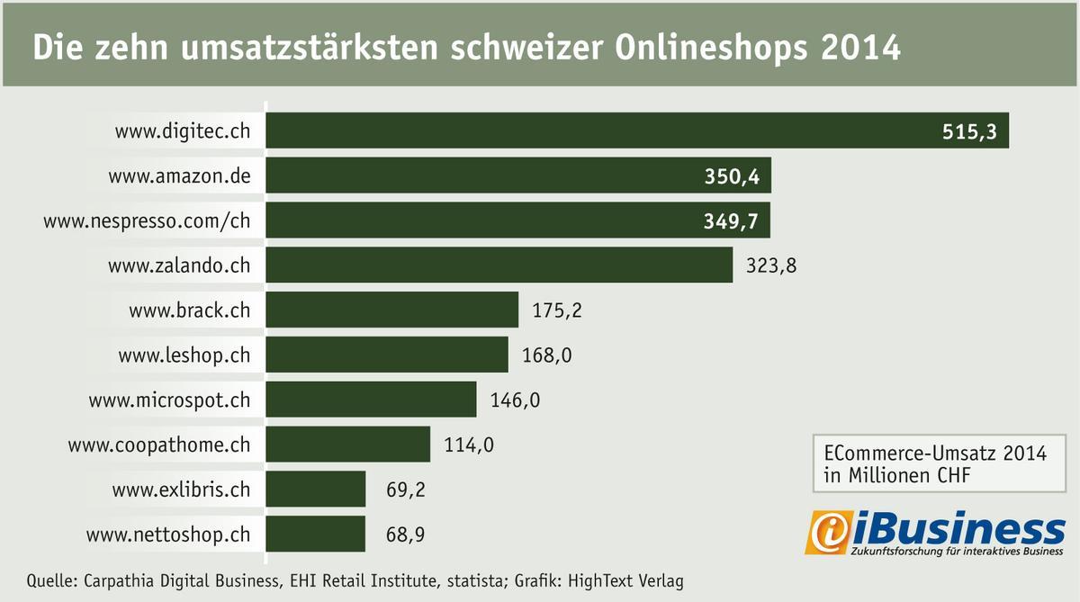 Die zehn gr��ten Onlineshops Schweiz 2014