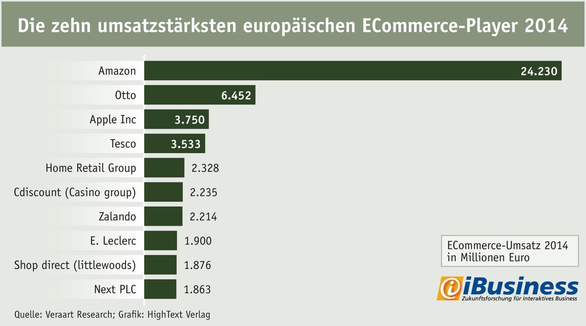Die zehn gr��ten Ecommerce-Player Europas 2014