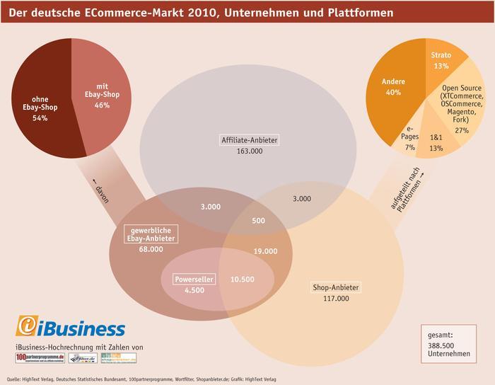 Der Deutsche Markt f�r Electronic Commerce: Unternehmen und Plattformen