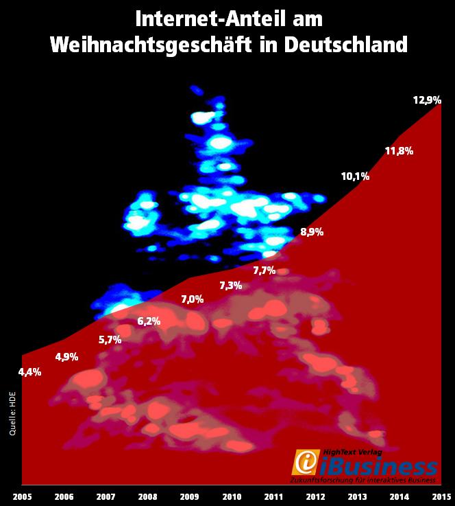 Entwicklung des Internet-Anteils am Weihnachtsgeschäft in Deutschland 2005-2015