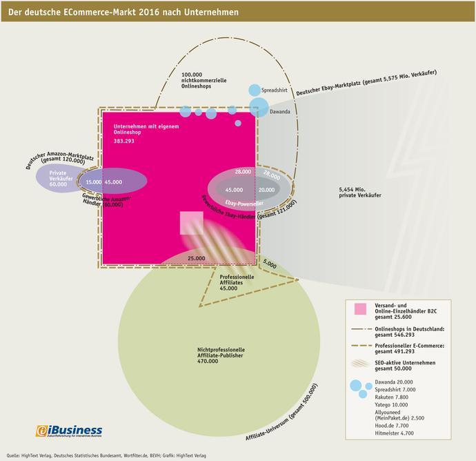 Der deutsche ECommerce-Markt nach Unternehmen