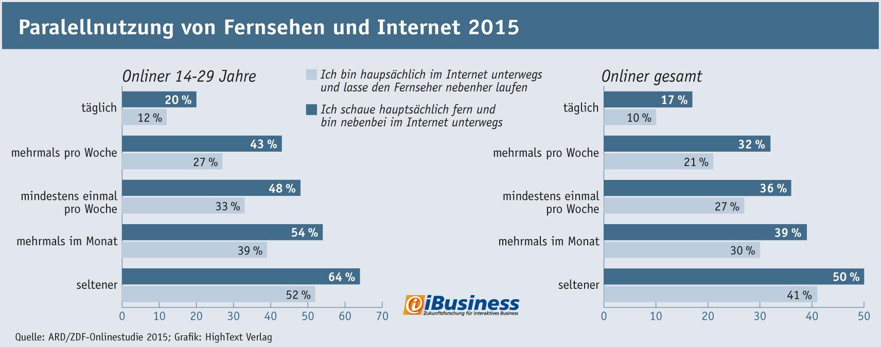 Infografik Second Screen: Parallelnutzung von Fernsehen und Internet nach Altersgruppen in Deutschland 2015