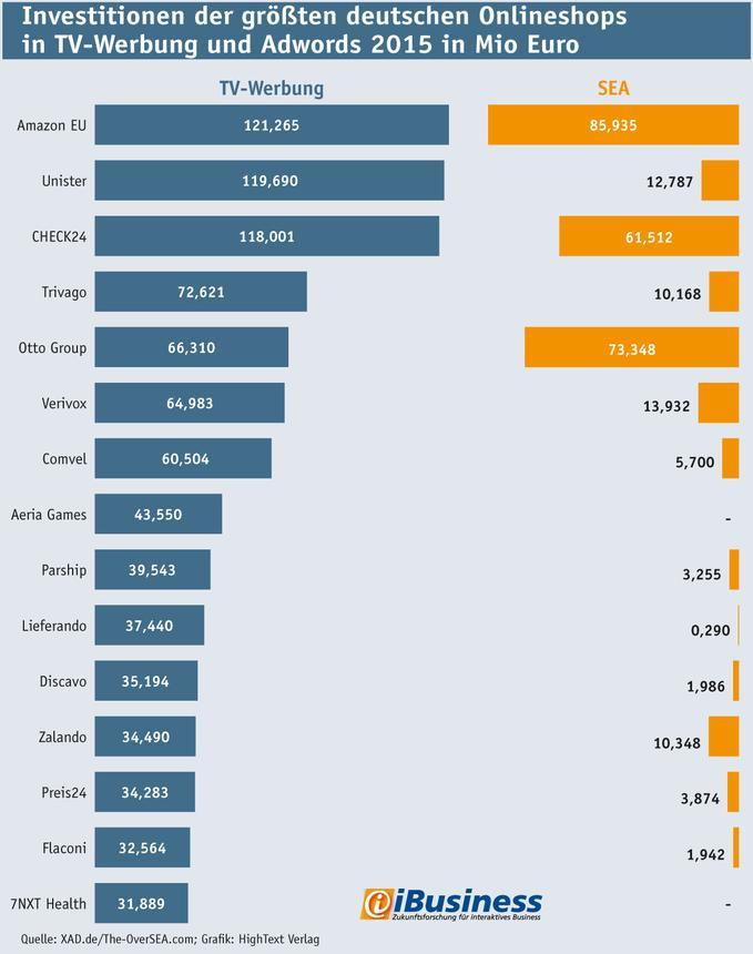 Infografik: Investitionen der größten deutschen ECommerce-Unternehmen in TV-Werbung und Adwords 2015