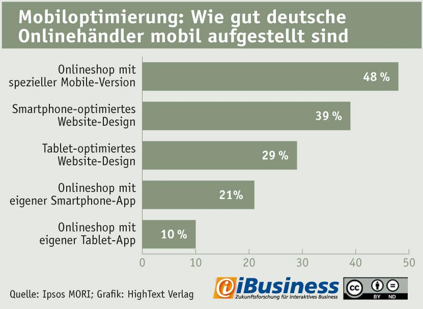 Infografik: So gut sind Deutschlands Onlinehändler mobil aufgestellt