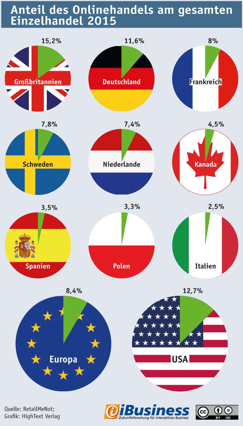 Infografik: Onlineanteil im Einzelhandel nach L�ndern in Europa