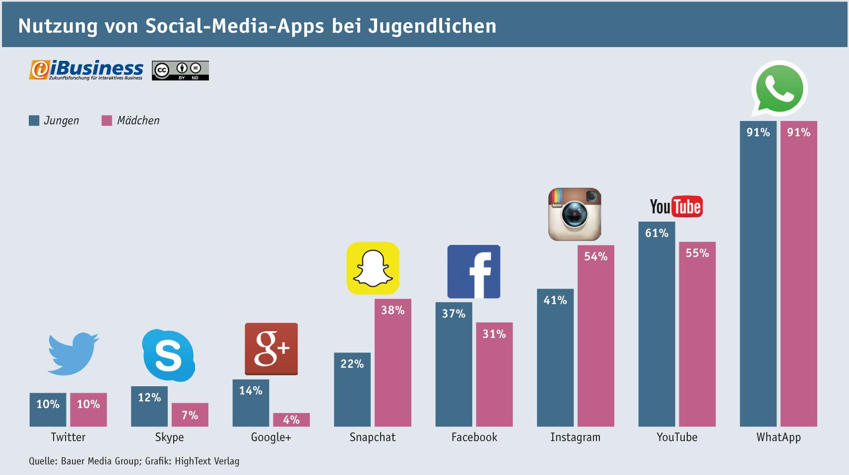 Infografik: Nutzung von Social-Media-Apps bei deutschen Jugendlichen nach Geschlecht