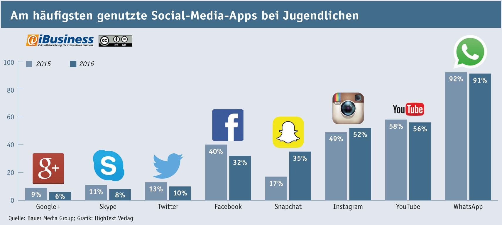 Infografik: Nutzung von Social-Media-Apps bei deutschen Jugendlichen 2015 und 2016