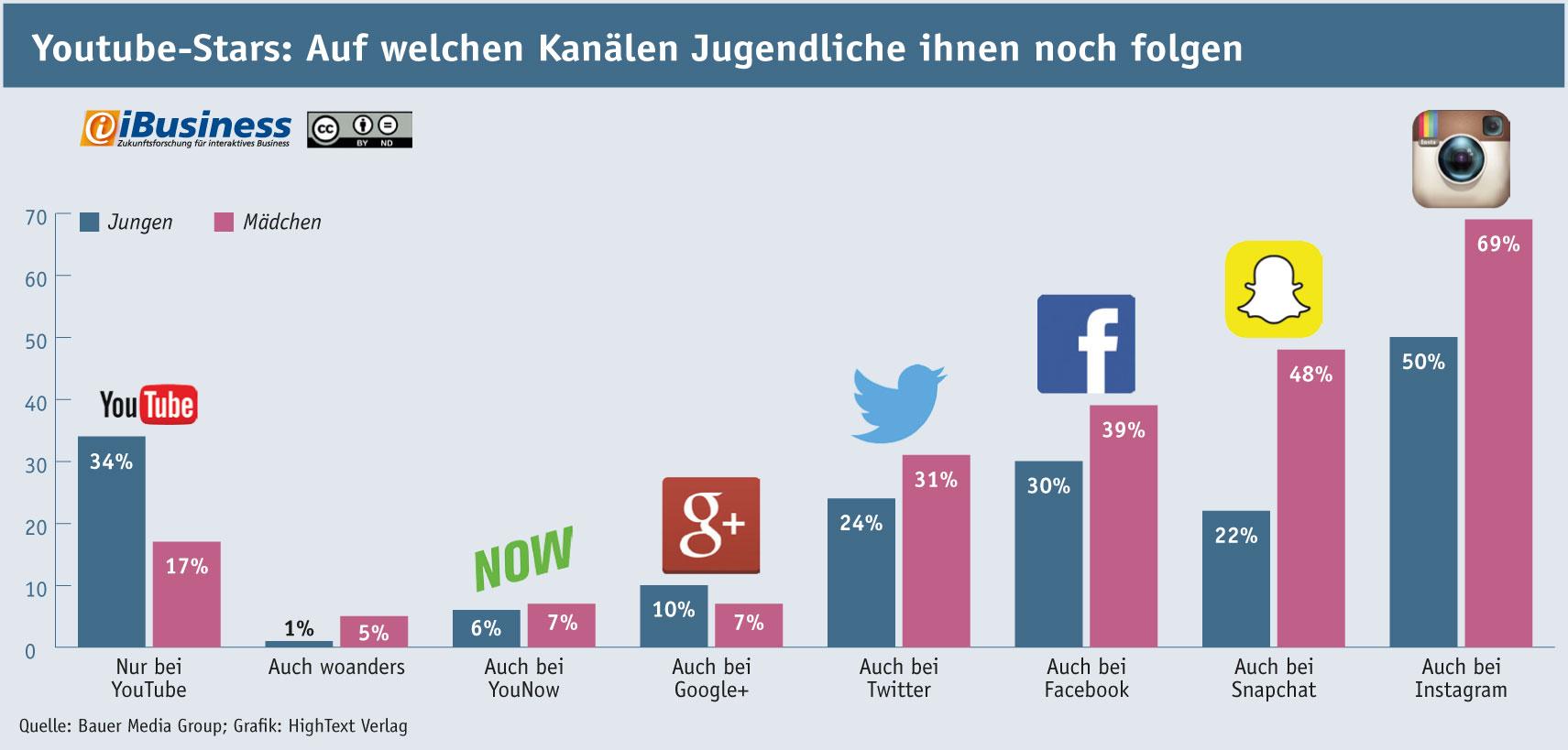 Infografik: Youtube-Stars: Auf welchen Social-Media-Kanälen Jugendliche ihnen folgen