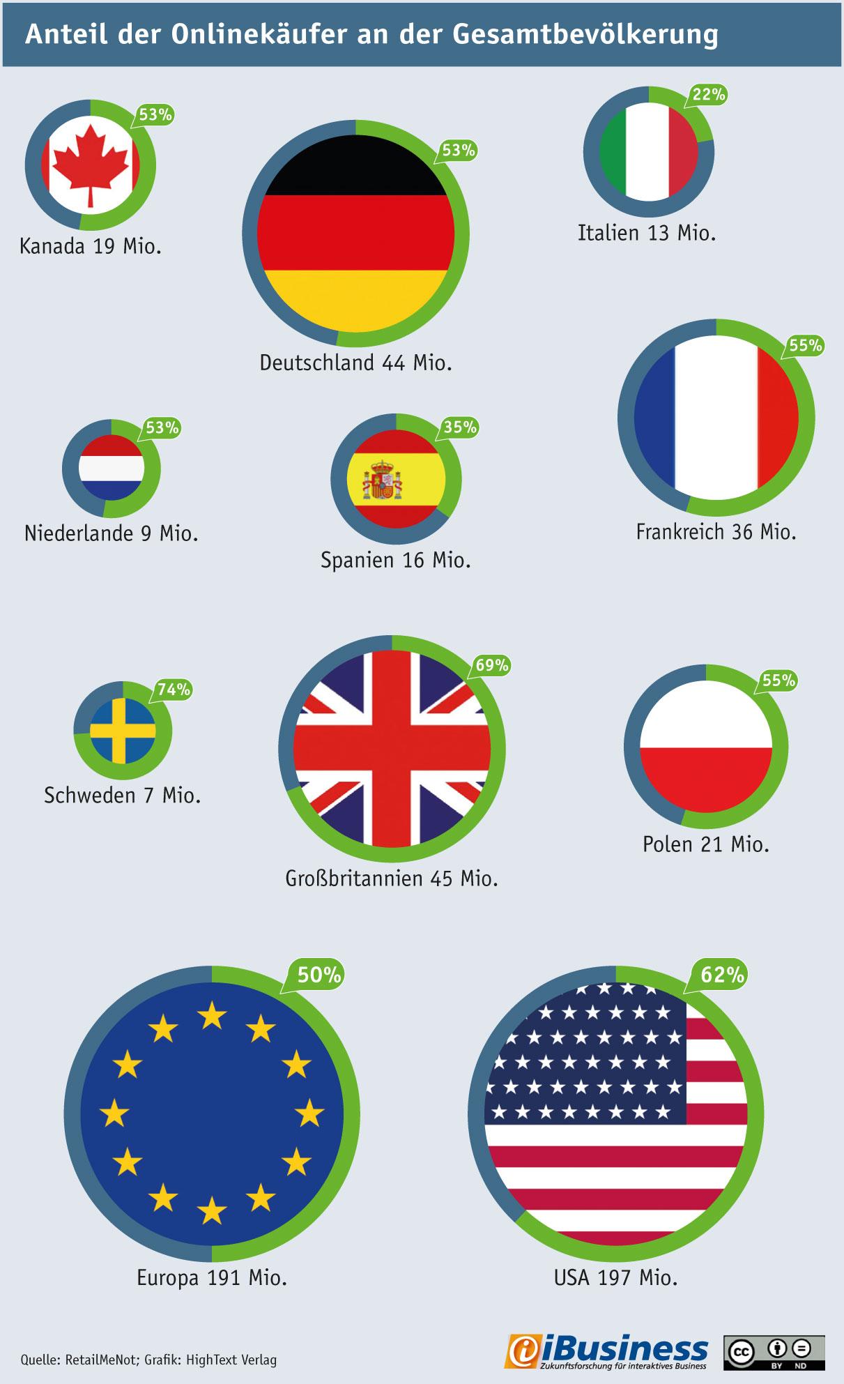 Infografik: Anteil der Onlinekäufer an der Gesamtbevölkerung nach Ländern 2015