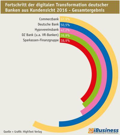 Infografik: Fortschritt der digitalen Transformation deutscher Banken aus Kundensicht 2016