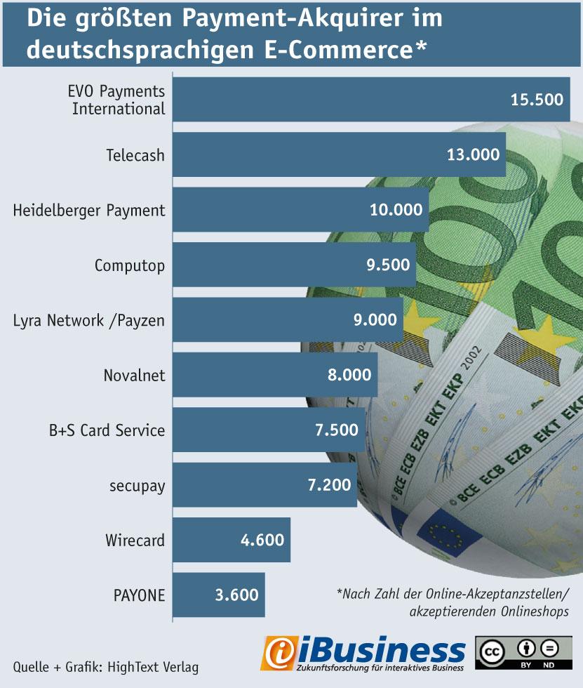 Ranking: Die größten Payment-Acquirer im deutschsprachigen E-Commerce