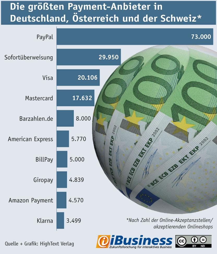 Ranking: Die größten Payment-Anbieter in Deutschland, Österreich und der Schweiz