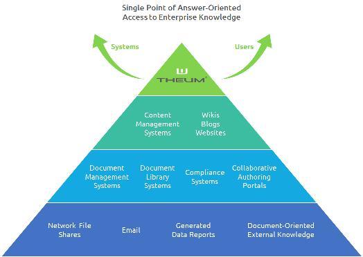 Single Point of Access zum gesamten Unternehmenswissen