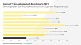 Inxmail-Transaktionsmail-Benchmark-2021-Oeffnungsraten-Registrierung.png