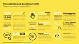 Inxmail-Transaktionsmail-Benchmark-2021-Erkenntnisse.png